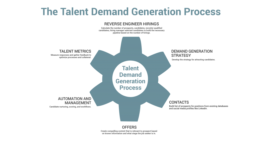 Talent Demand Generation