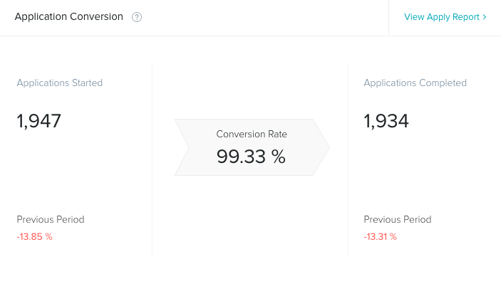 Application Conversion Widget showing a conversion rate of 99.33% for applications started to applications completed