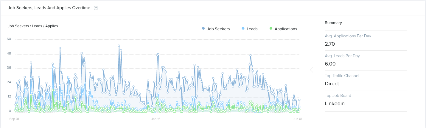 Job Seekers, Leads, and Applies Over Time Widget showing average applies per day, top traffic channel, and top job board for the sales job category