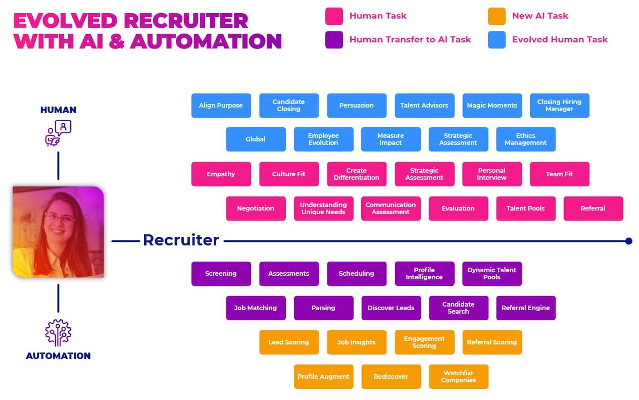 AI & The Evolved Recruiter Graphic