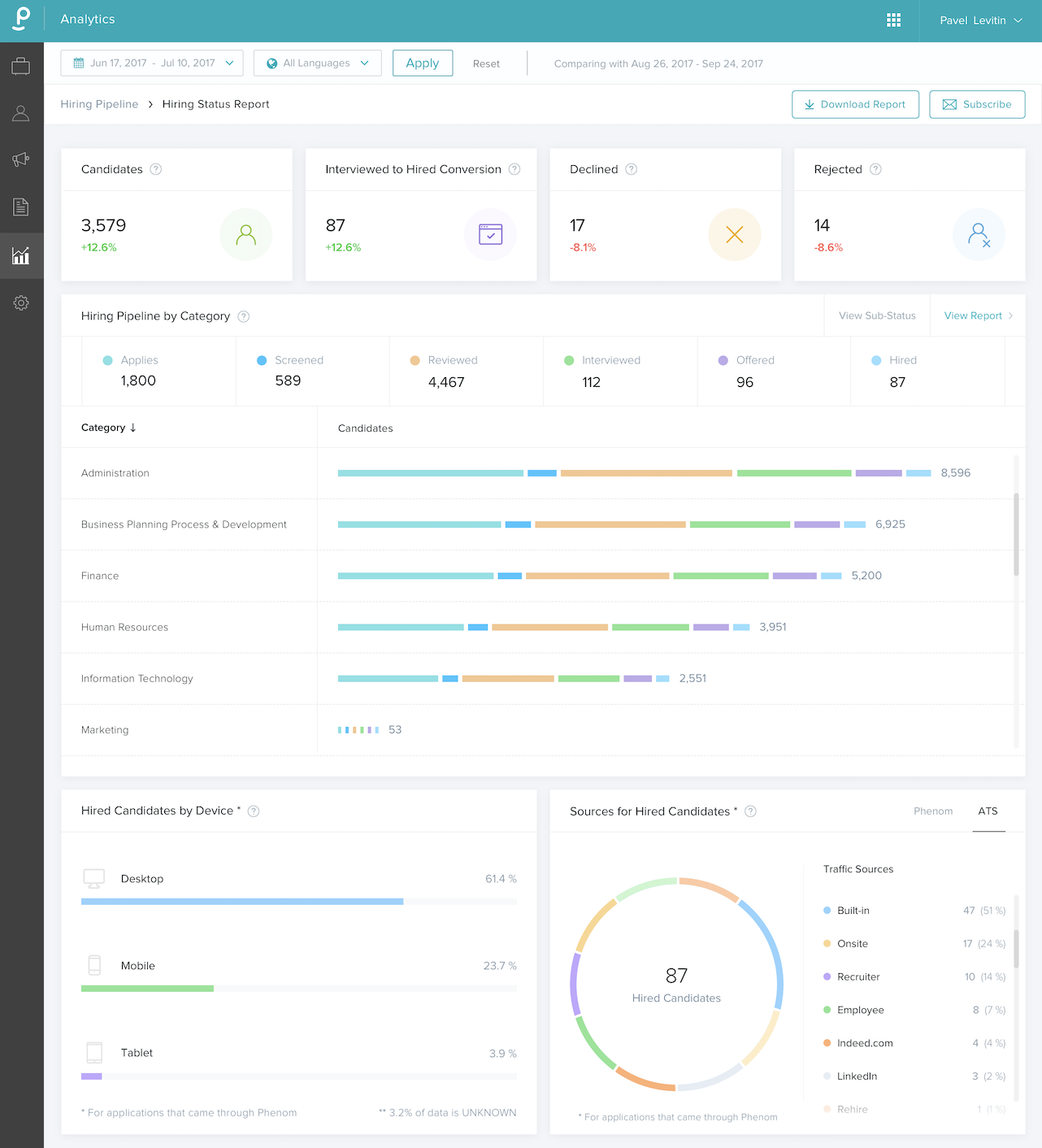 Screenshot of Phenom Talent Analytics